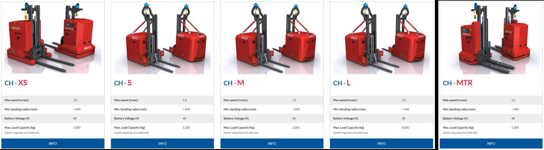 Información sobre la gama de AGVs CHEETAH de Proxaut